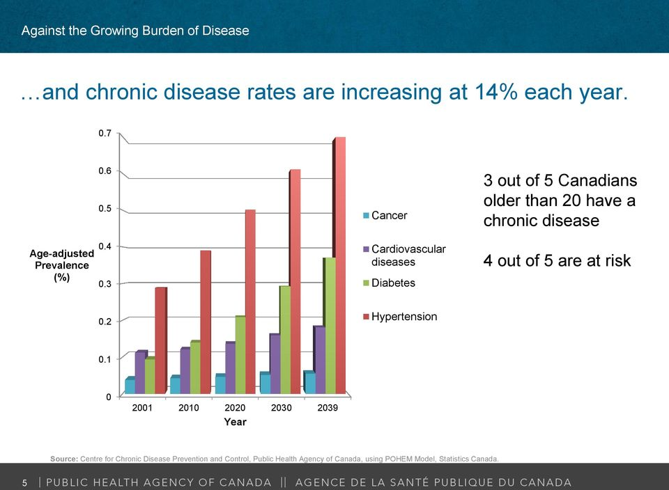 3 Cardiovascular diseases Diabetes 4 out of 5 are at risk 0.2 Hypertension 0.
