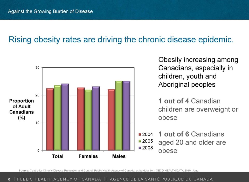 Canadians (%) 20 10 1 out of 4 Canadian children are overweight or obese 0 Total Females Males 2004 2005 2008 1 out