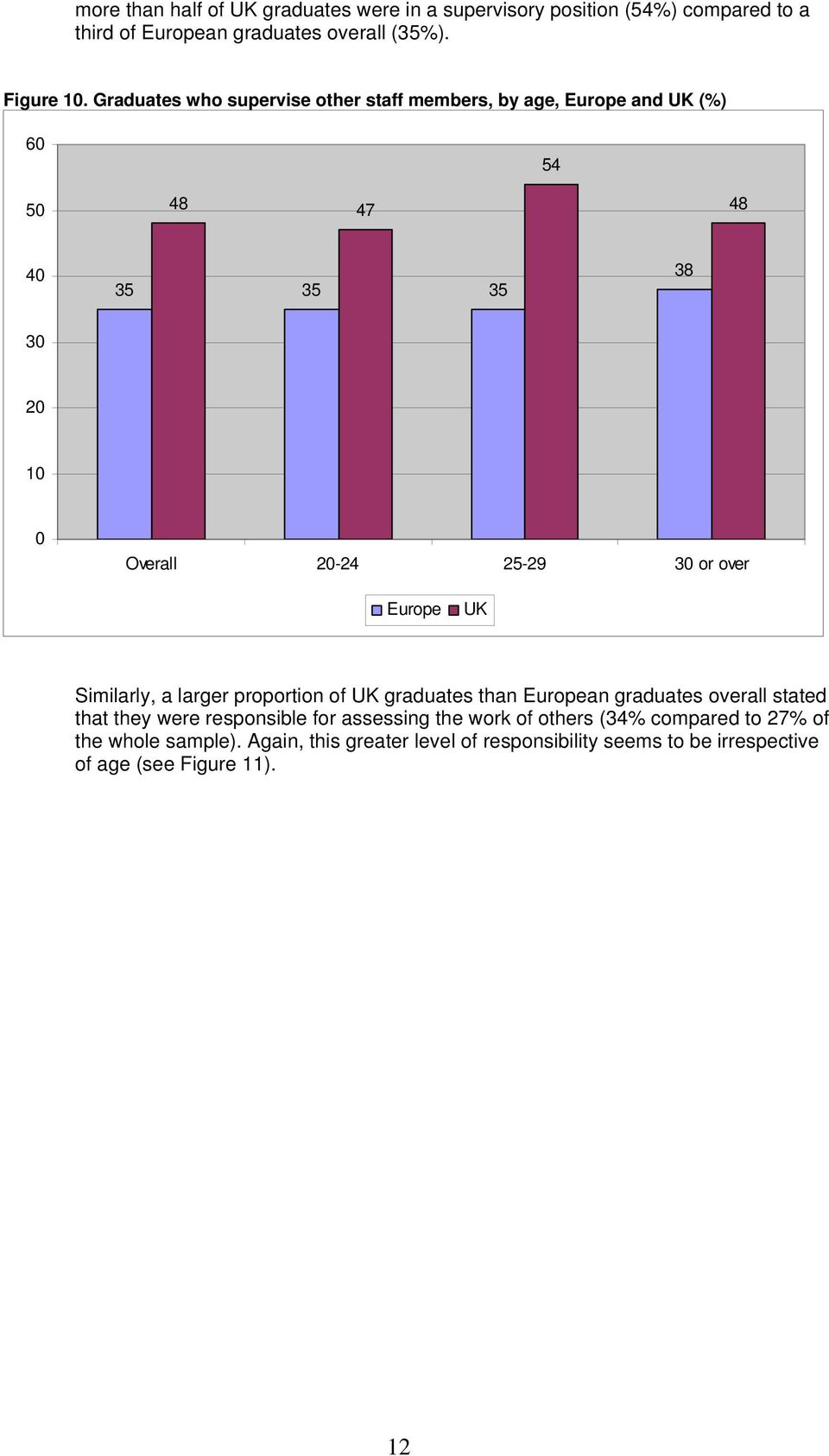 over Europe UK Similarly, a larger proportion of UK graduates than European graduates overall stated that they were responsible for assessing