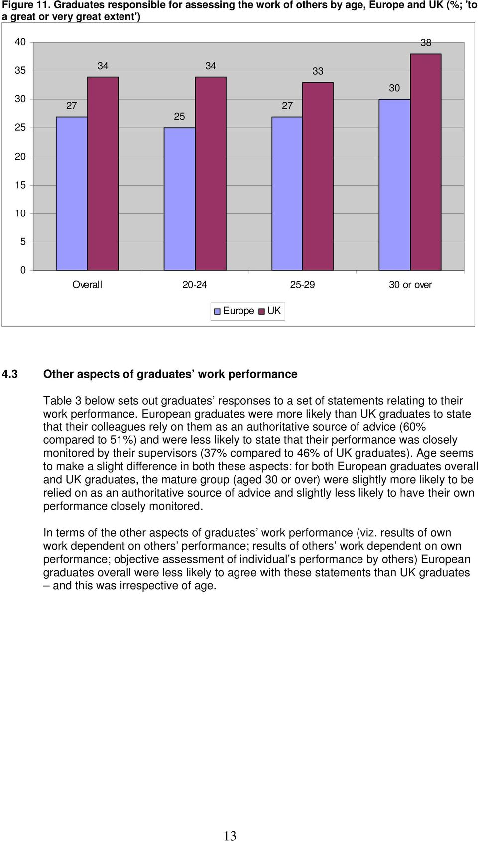 Europe UK 4.3 Other aspects of graduates work performance Table 3 below sets out graduates responses to a set of statements relating to their work performance.