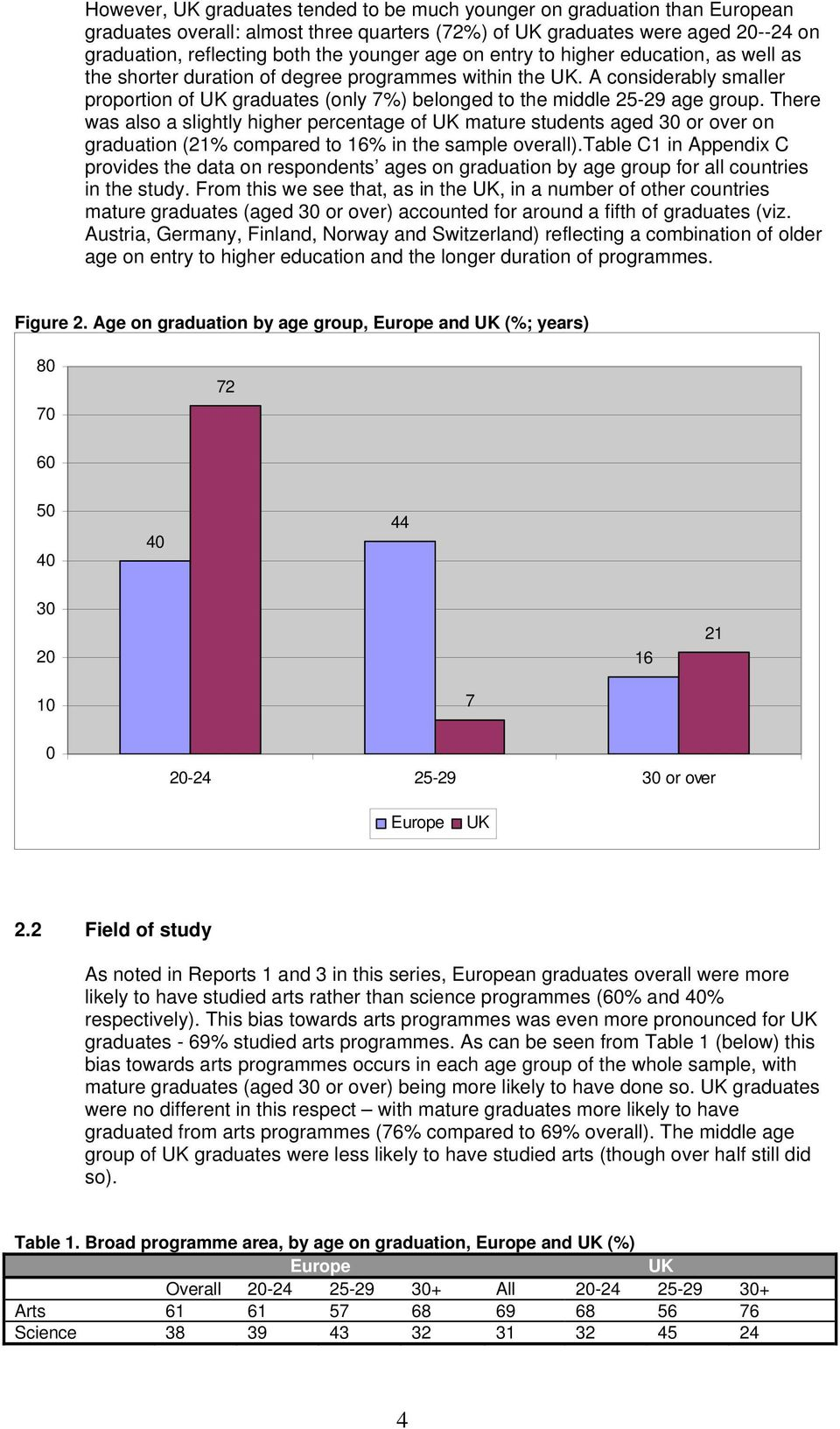 A considerably smaller proportion of UK graduates (only 7%) belonged to the middle 25-29 age group.