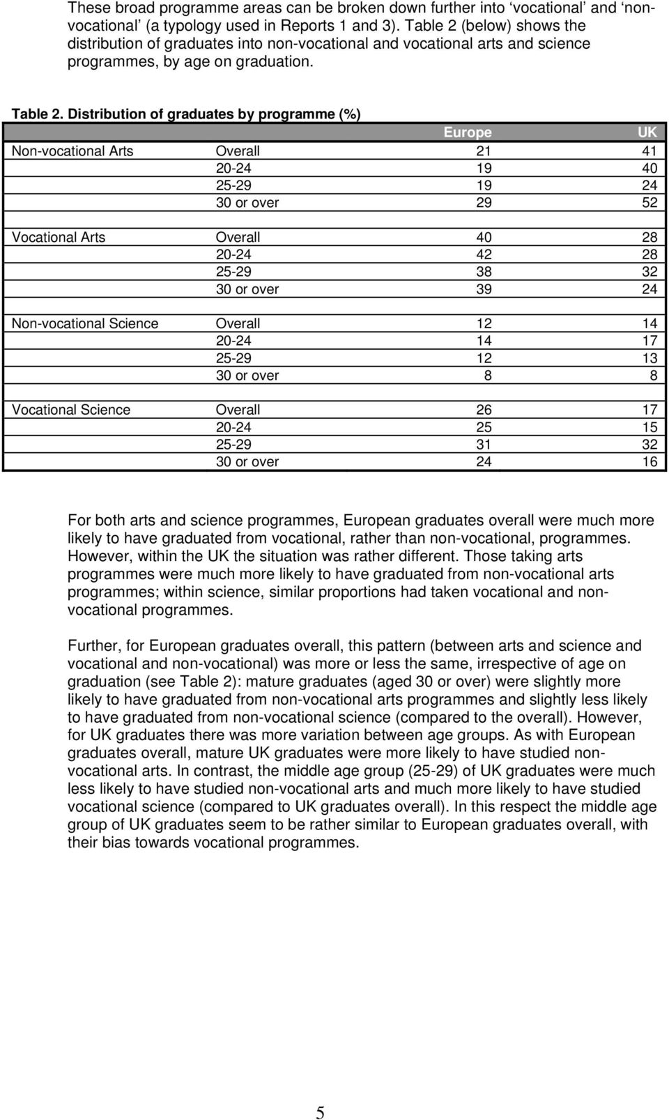 Distribution of graduates by programme (%) Europe UK Non-vocational Arts Overall 21 41 20-24 19 40 25-29 19 24 30 or over 29 52 Vocational Arts Overall 40 28 20-24 42 28 25-29 38 32 30 or over 39 24
