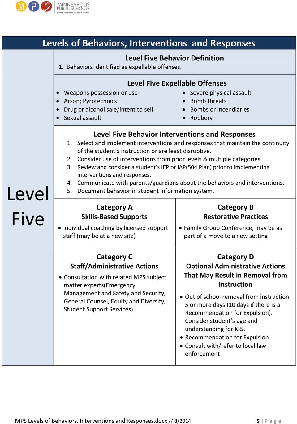 Robbery Level Five Level Five Behavior Interventions and Responses 1.