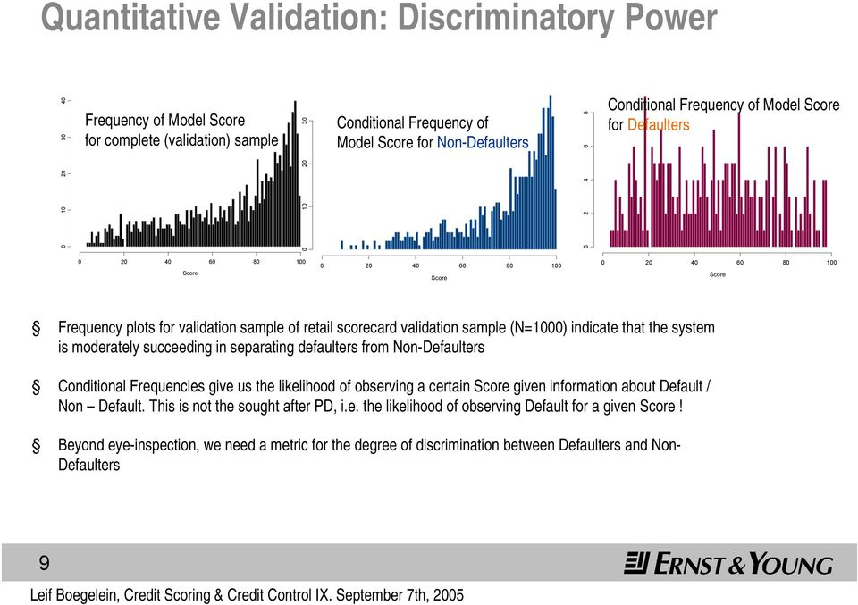 (N=1000) indicate that the system is moderately succeeding in separating defaulters from Non-Defaulters Conditional Frequencies give us the likelihood of observing a certain Score given information