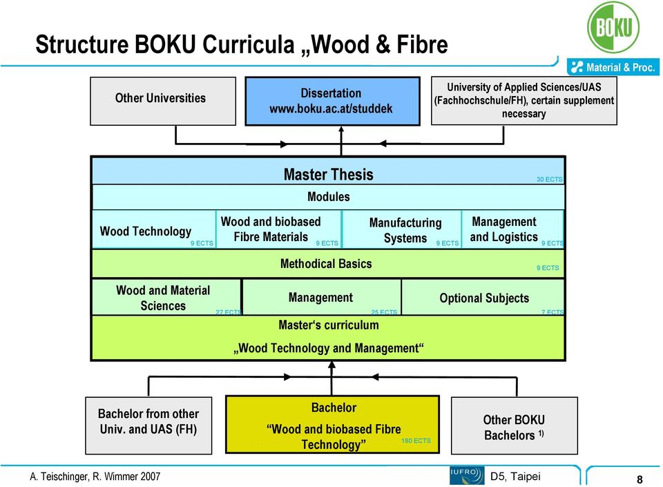 Fibre Materials Manufacturing Systems Management and Logistics 9 ECTS 9 ECTS 9 ECTS 9 ECTS Methodical Basics 9 ECTS Wood and Material Sciences Methodical Basics