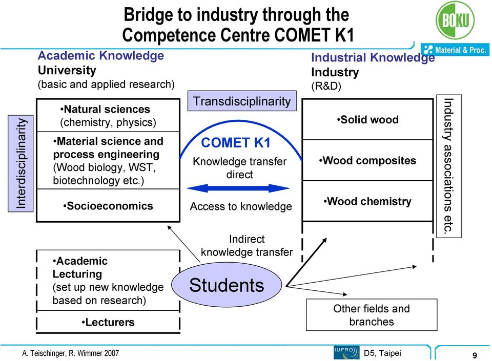 ) Socioeconomics Academic Lecturing (set up new knowledge based on research) Lecturers Bridge to industry through the Competence Centre COMET K1