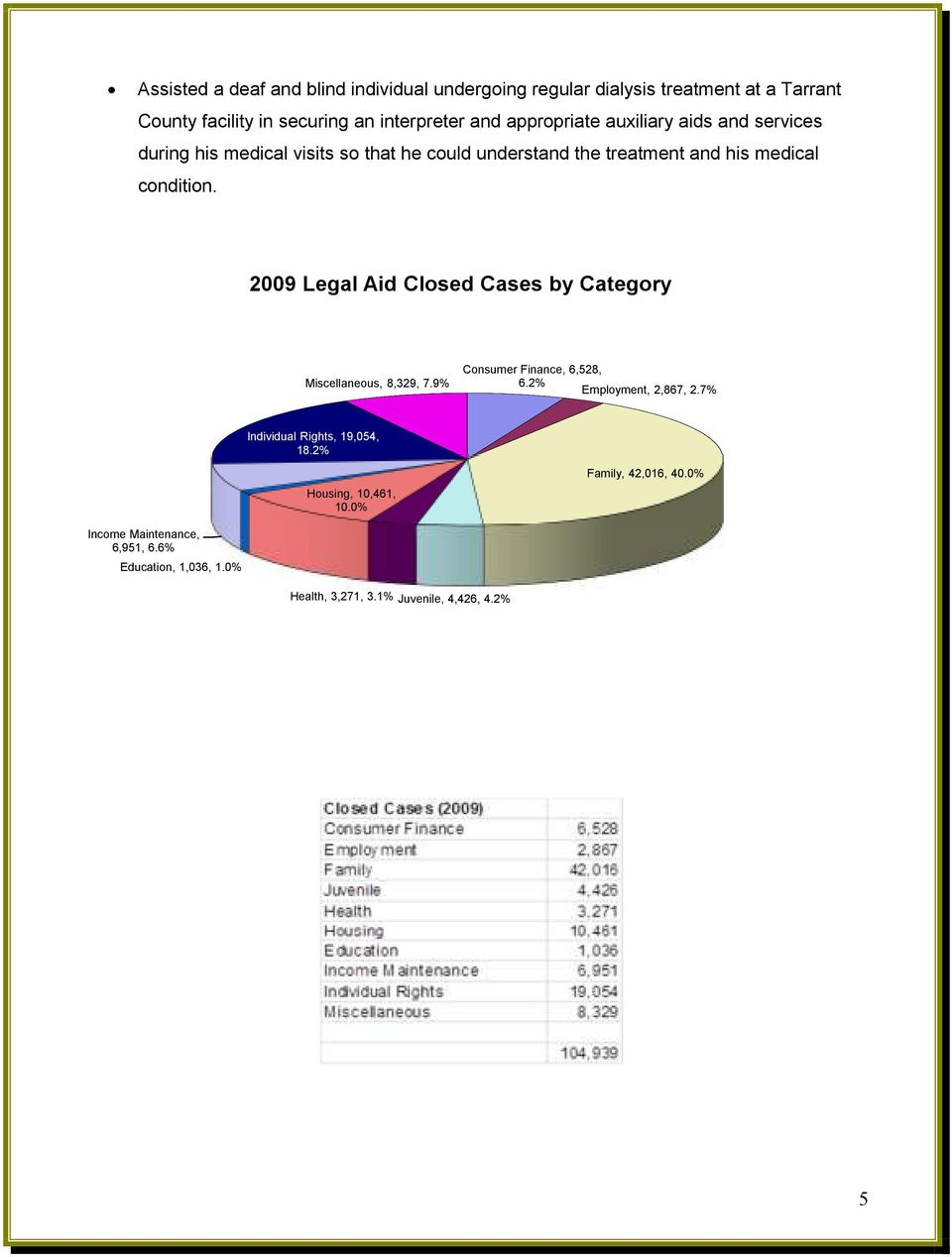 2009 Legal Aid Closed Cases by Category Miscellaneous, 8,329, 7.9% Consumer Finance, 6,528, 6.2% Employment, 2,867, 2.