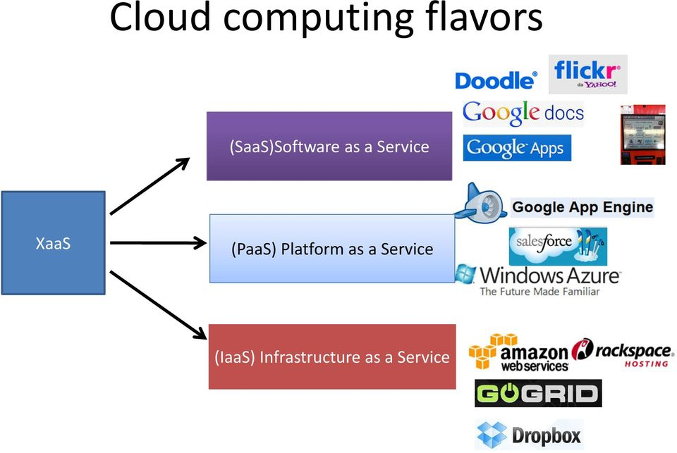 XaaS (PaaS) Platform as a
