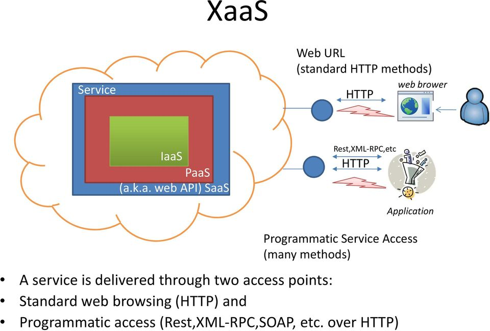 methods) A service is delivered through two access points: Standard web