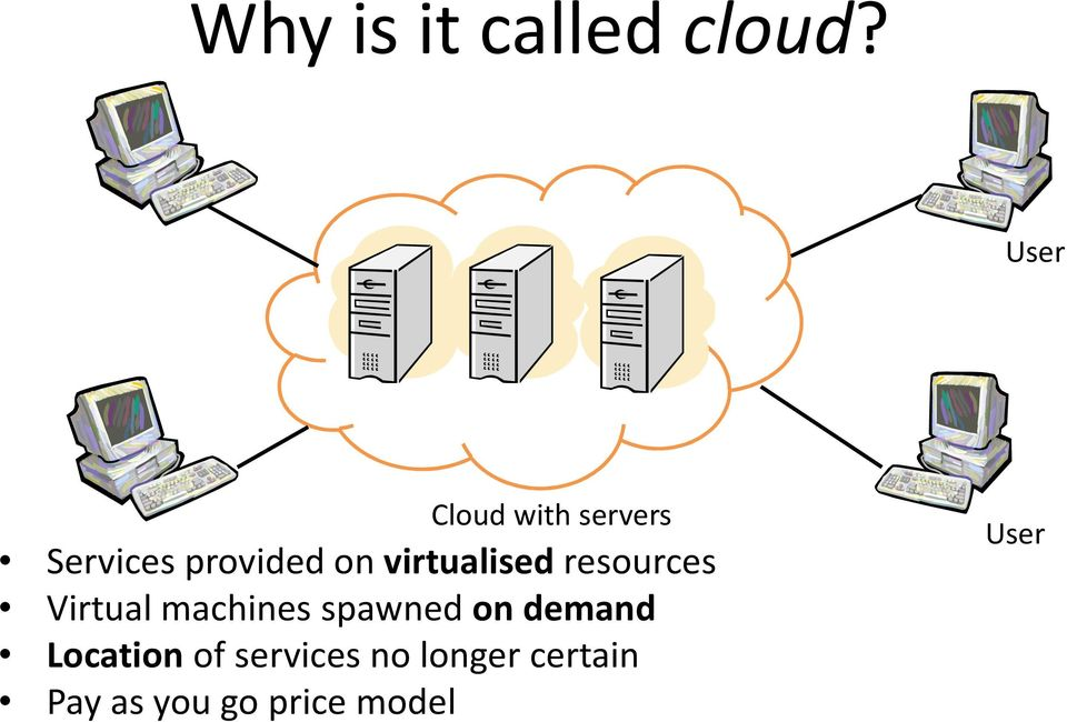 virtualised resources Virtual machines spawned