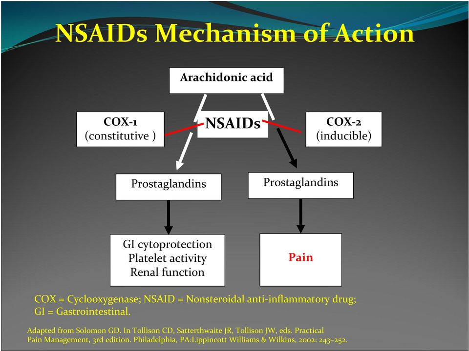 NSAID = Nonsteroidal anti inflammatory drug; GI = Gastrointestinal. Adapted from Solomon GD.