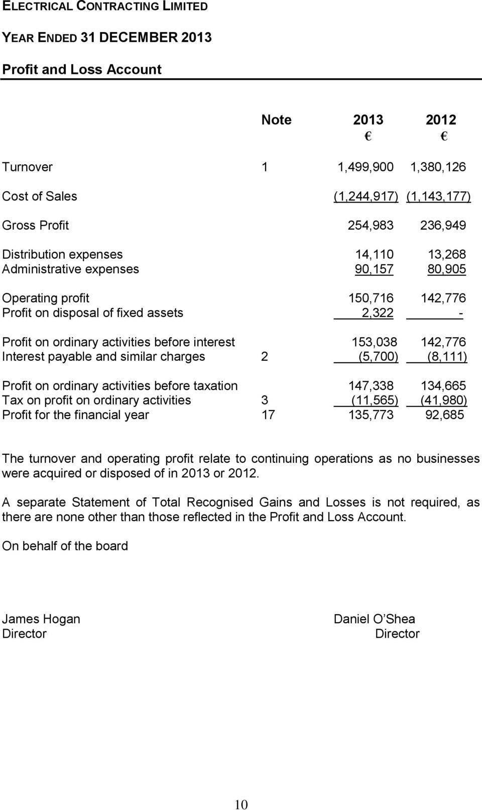 similar charges 2 (5,700) (8,111) Profit on ordinary activities before taxation 147,338 134,665 Tax on profit on ordinary activities 3 (11,565) (41,980) Profit for the financial year 17 135,773