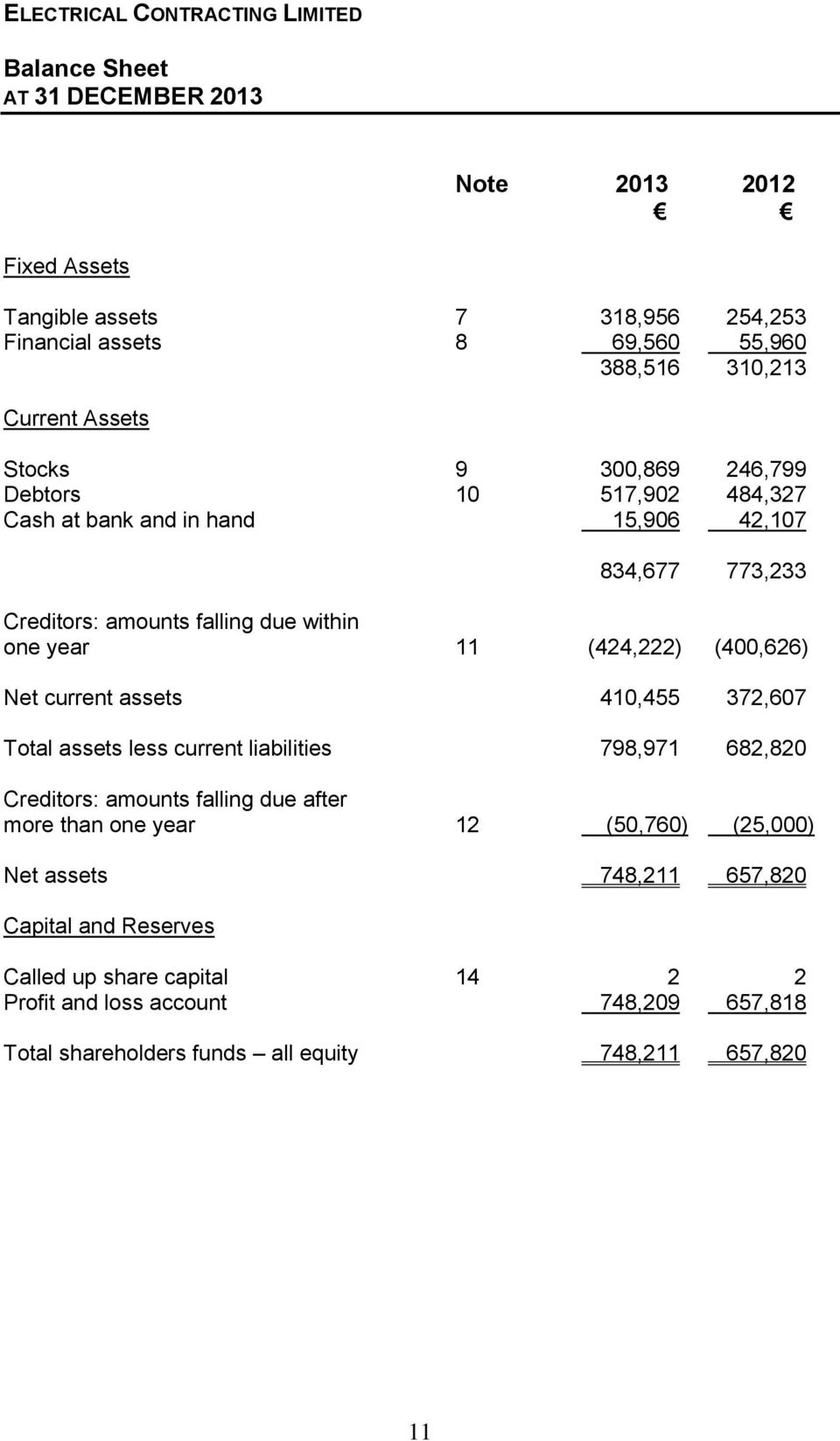 current assets 410,455 372,607 Total assets less current liabilities 798,971 682,820 Creditors: amounts falling due after more than one year 12 (50,760) (25,000) Net