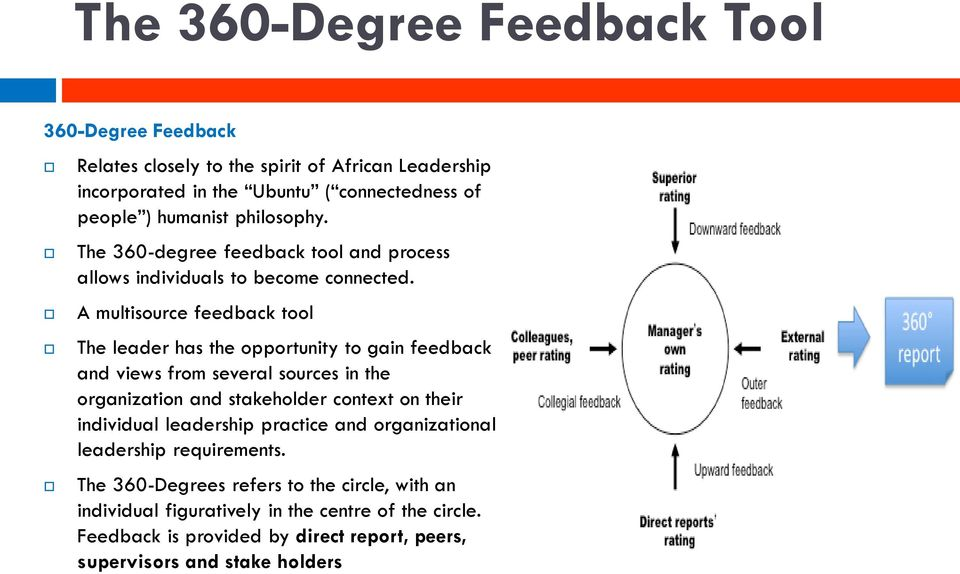 A multisource feedback tool The leader has the opportunity to gain feedback and views from several sources in the organization and stakeholder context on their