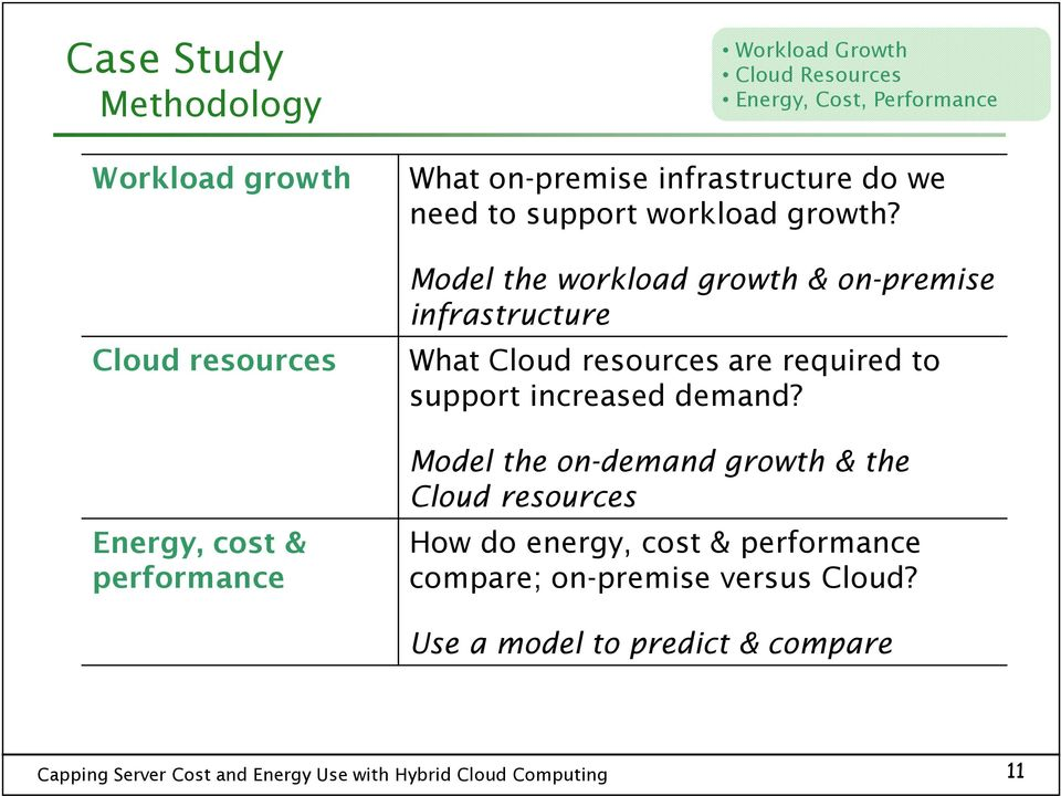 Model the workload growth & on-premise infrastructure What Cloud resources are required to support increased demand?