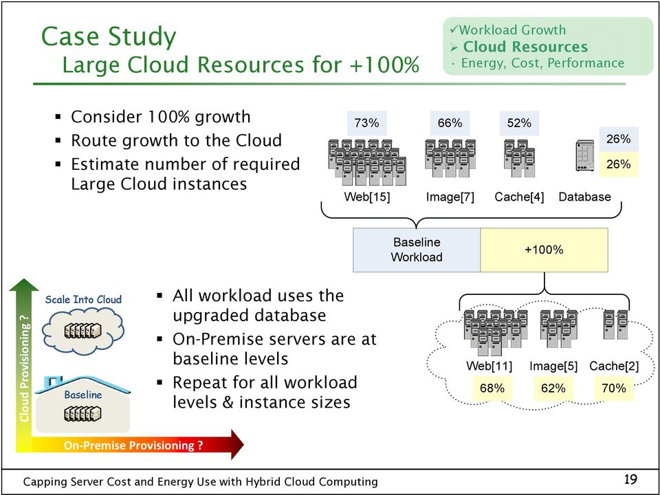 Baseline Workload +100% Cloud Provisioning?