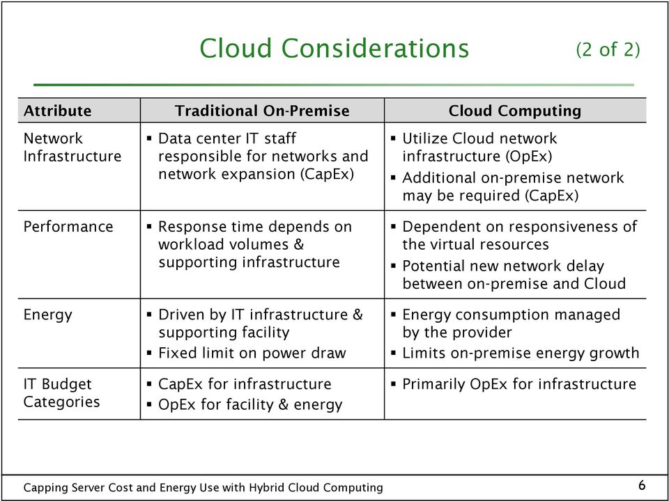 draw CapEx for infrastructure OpEx for facility & energy Utilize Cloud network infrastructure (OpEx) Additional on-premise network may be required (CapEx) Dependent on responsiveness
