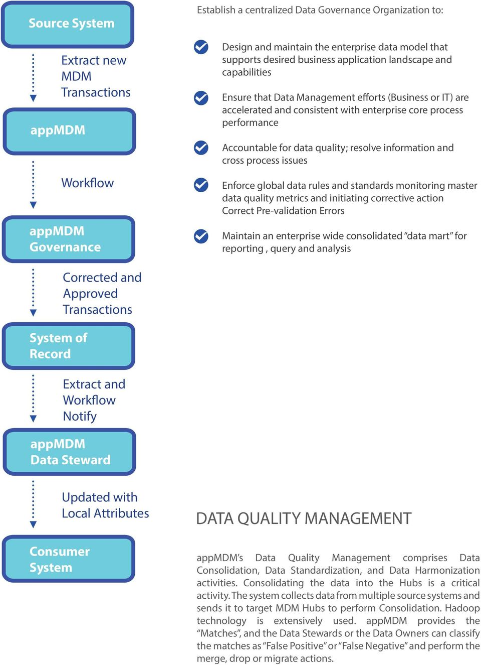 data quality; resolve information and cross process issues Enforce global data rules and standards monitoring master data quality metrics and initiating corrective action Correct Pre-validation