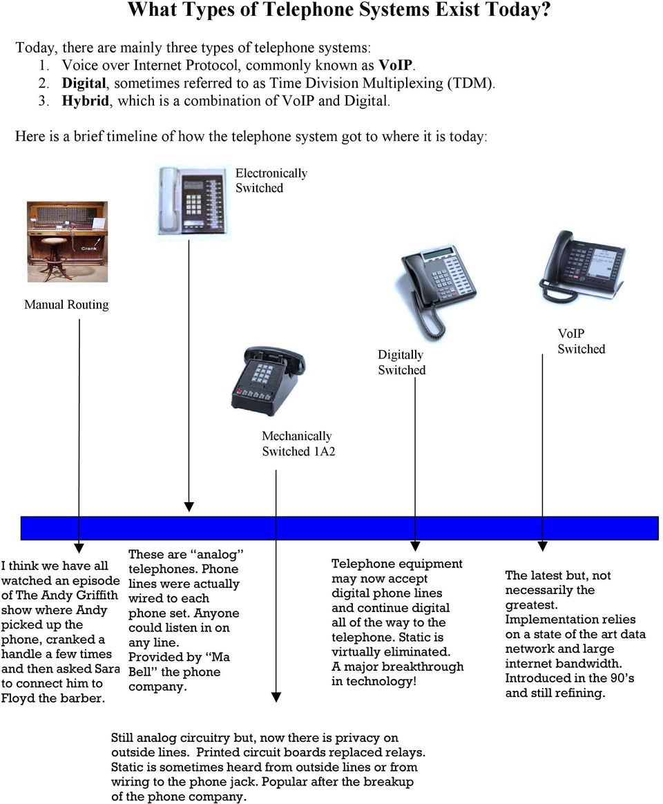 Here is a brief timeline of how the telephone system got to where it is today: Electronically Switched Manual Routing Digitally Switched VoIP Switched Mechanically Switched 1A2 I think we have all