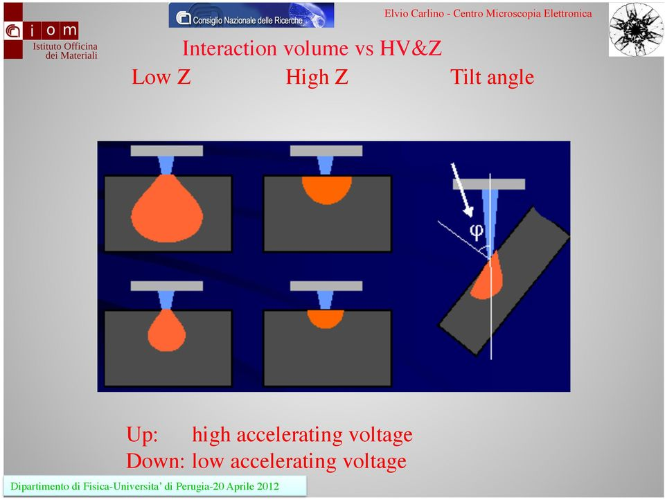 high accelerating voltage