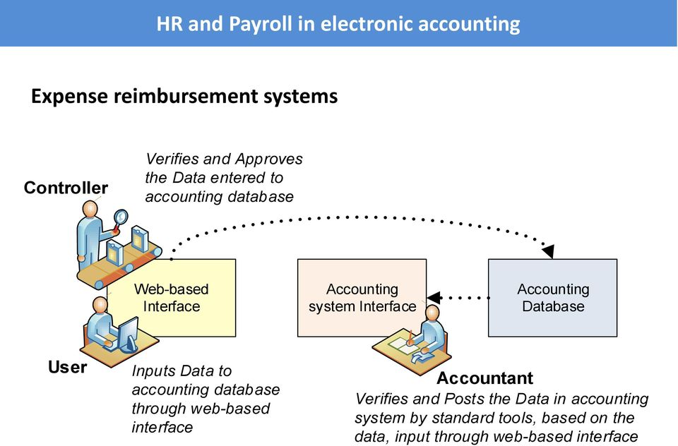 Databas Usr Inputs Data to accounting databas through wb-basd intrfac Accountant Vrifis and