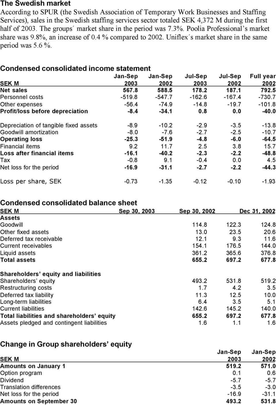 Condensed consolidated income statement Jan-Sep Jan-Sep Jul-Sep Jul-Sep Full year SEK M 2003 2002 2003 2002 2002 Net sales 567.8 588.5 178.2 187.1 792.5 Personnel costs -519.8-547.7-162.6-167.4-730.