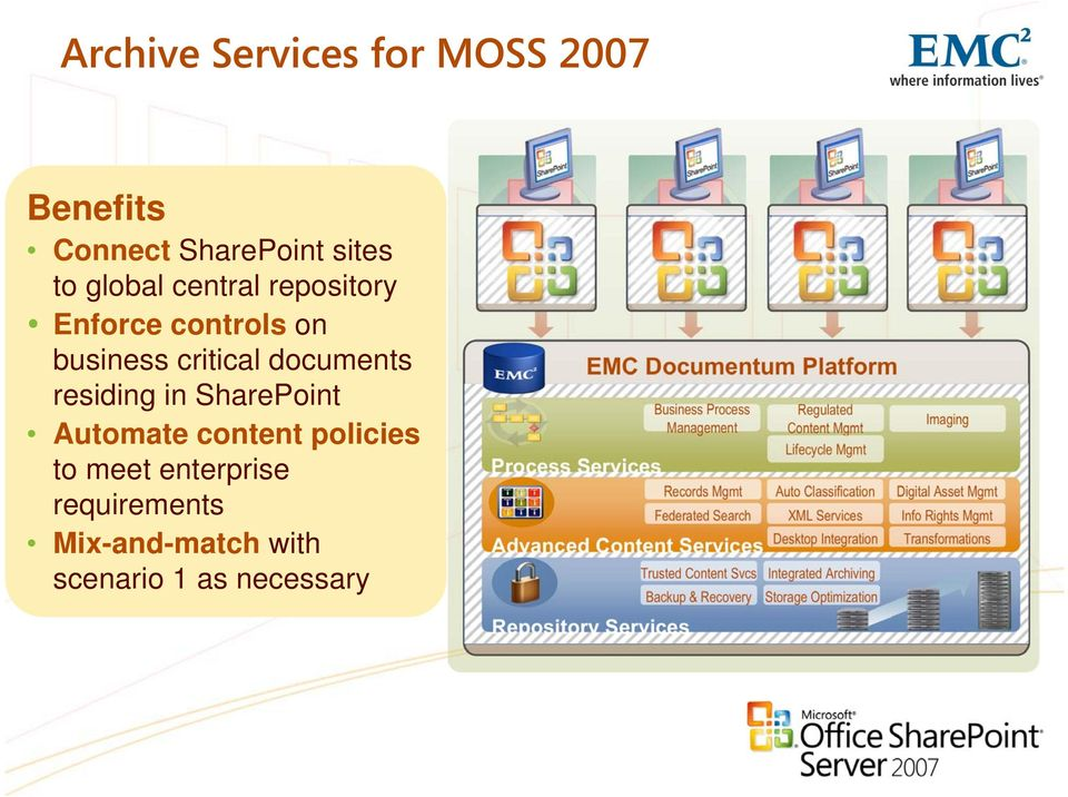 Mix-and-match with scenario 1 as necessary Process Services EMC Documentum Platform Repository Services Business Process Management Records Mgmt Federated Search Advanced Content Services Trusted