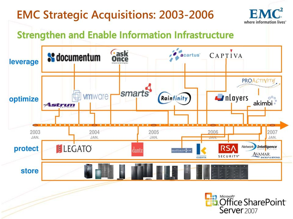 Infrastructure leverage optimize 2003 JAN.