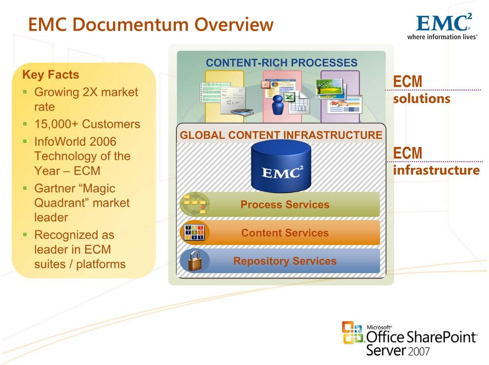 leader in ECM suites / platforms CONTENT-RICH PROCESSES GLOBAL CONTENT