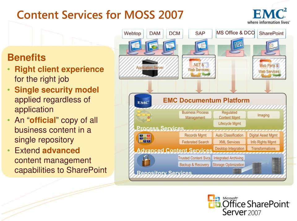single Documentum repository repository Extend advanced content management capabilities to SharePoint Application Server Process Services.