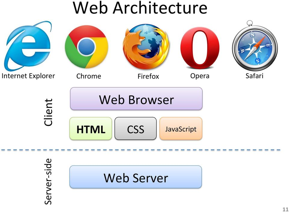 Safari Client Web Browser HTML