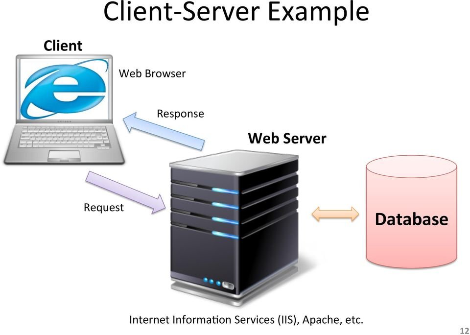 Request Database Internet