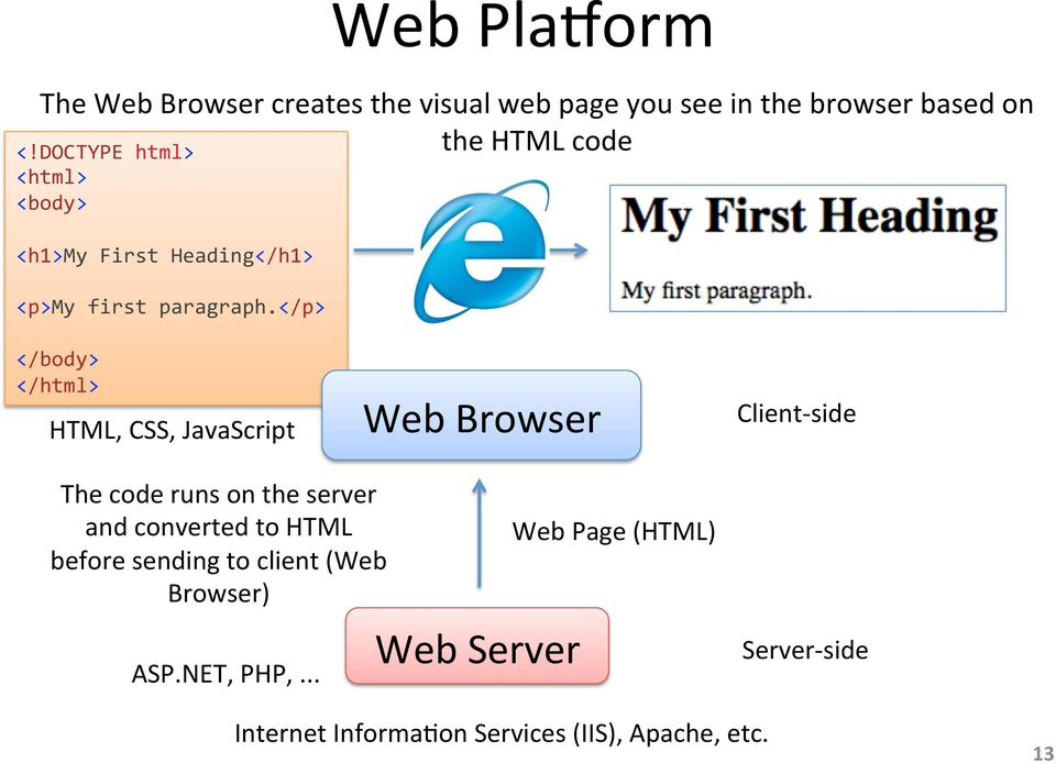 </p> </body> </html> HTML, CSS, JavaScript Web Browser Client- side The code runs on the server and converted