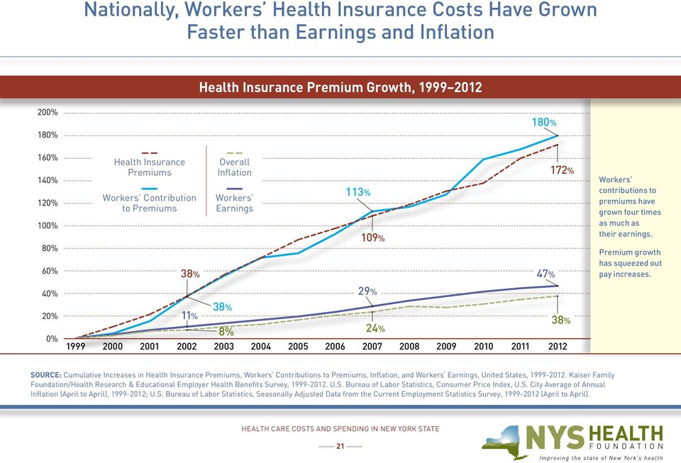 Premium growth has squeezed out pay increases.