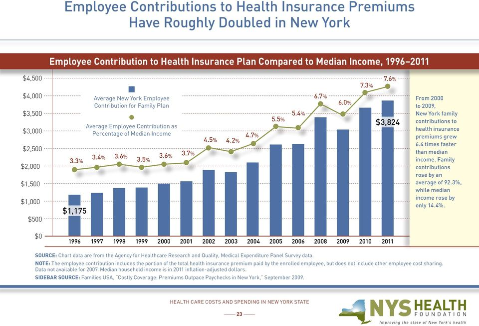 5% 3.6% 3.7% 4.5% 4.2% 4.7% 5.5% 5.4% 6.7% 6.0% $3,824 From 2000 to 2009, New York family contributions to health insurance premiums grew 6.4 times faster than median income.