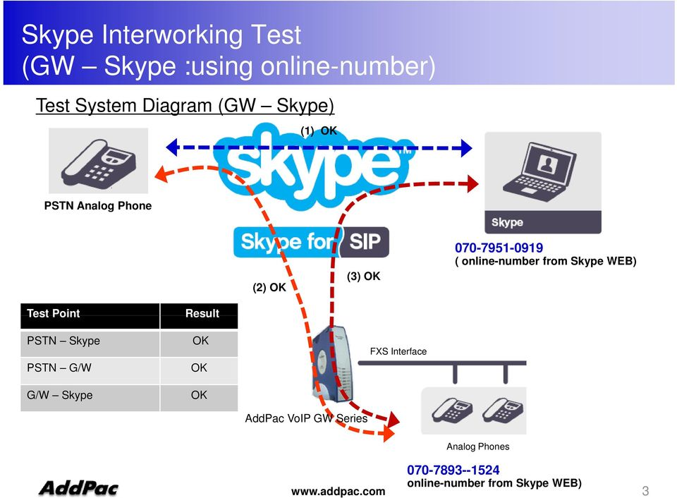test pstn outbound calls