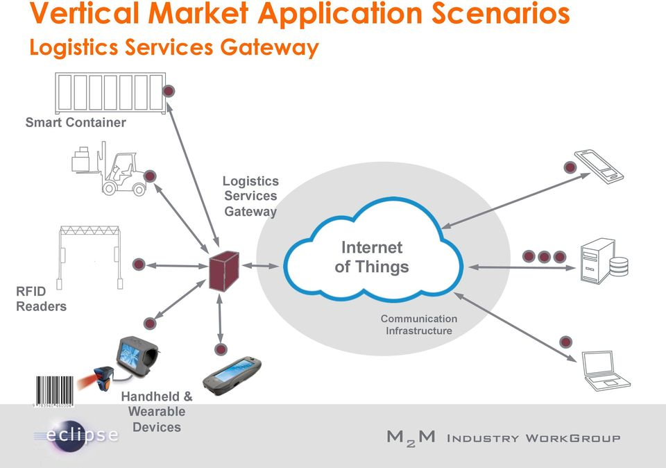 Services Gateway RFID Readers Internet of Things