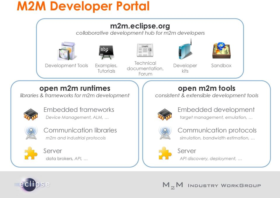 Sandbox open m2m runtimes libraries & frameworks for m2m development Embedded frameworks Device Management, ALM, Communication libraries m2m