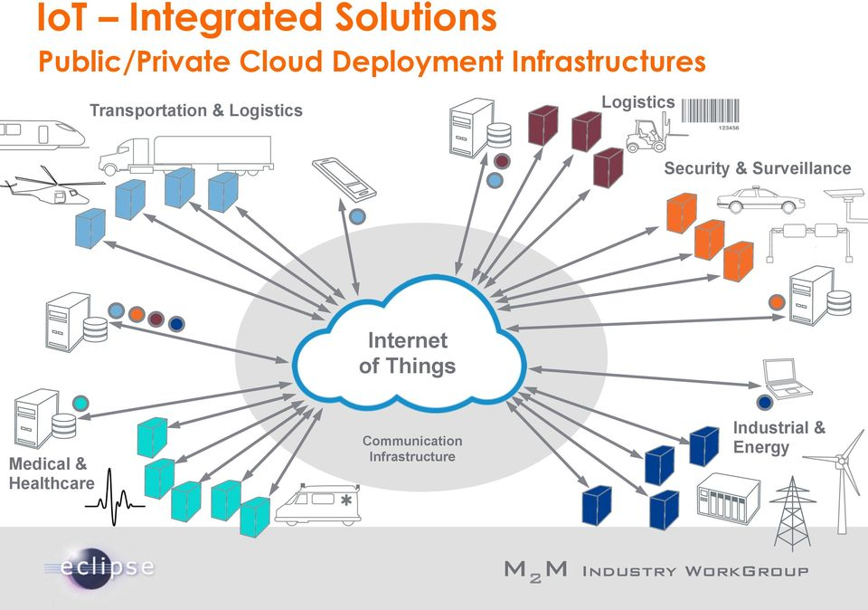 Logistics Security & Surveillance Internet of Things