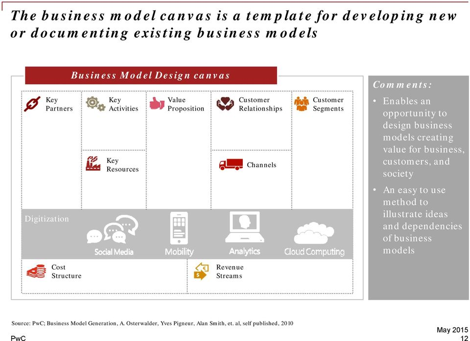 business models creating value for business, customers, and society Digitization An easy to use method to illustrate ideas and dependencies of