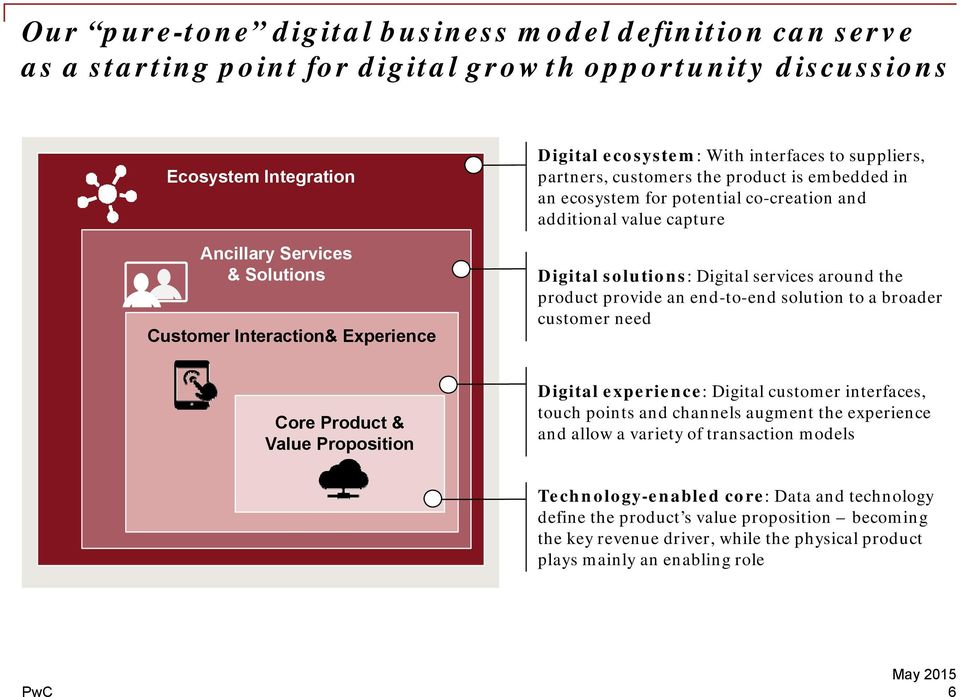 Digital services around the product provide an end-to-end solution to a broader customer need Core Product & Value Proposition Digital experience: Digital customer interfaces, touch points and