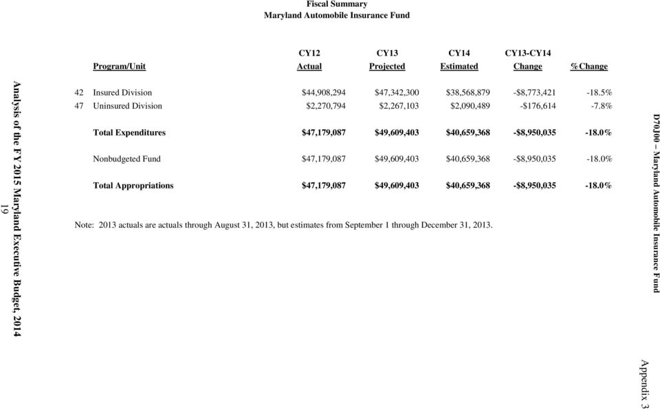 8% Total Expenditures $47,179,087 $49,609,403 $40,659,368 -$8,950,035-18.0% Nonbudgeted Fund $47,179,087 $49,609,403 $40,659,368 -$8,950,035-18.