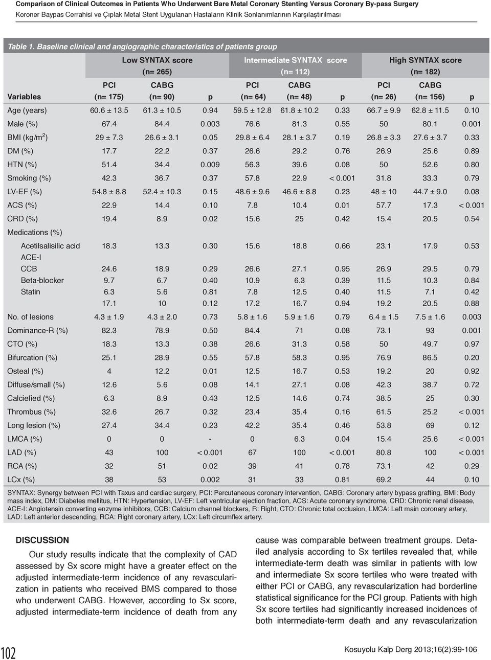 Baseline clinical and angiographic characteristics of patients group Low SYNTAX score (n= 265) Intermediate SYNTAX score (n= 112) High SYNTAX score (n= 182) Variables (n= 175) (n= 90) p (n= 64) (n=