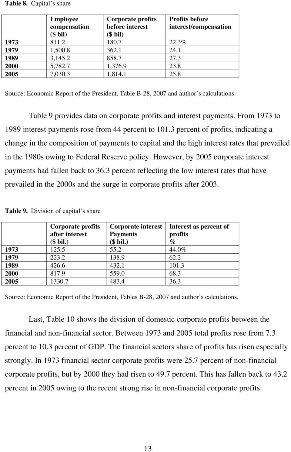 Table 9 provides data on corporate profits and interest payments. From 1973 to 1989 interest payments rose from 44 percent to 101.