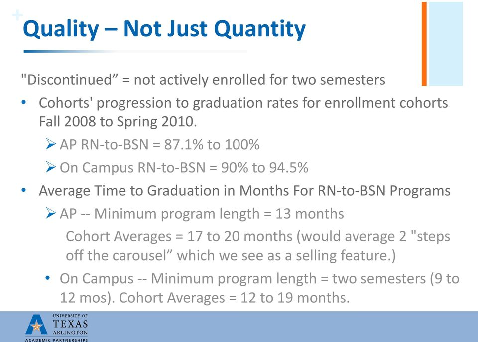 5% Average Time to Graduation in Months For RN-to-BSN Programs AP -- Minimum program length = 13 months Cohort Averages = 17 to 20 months