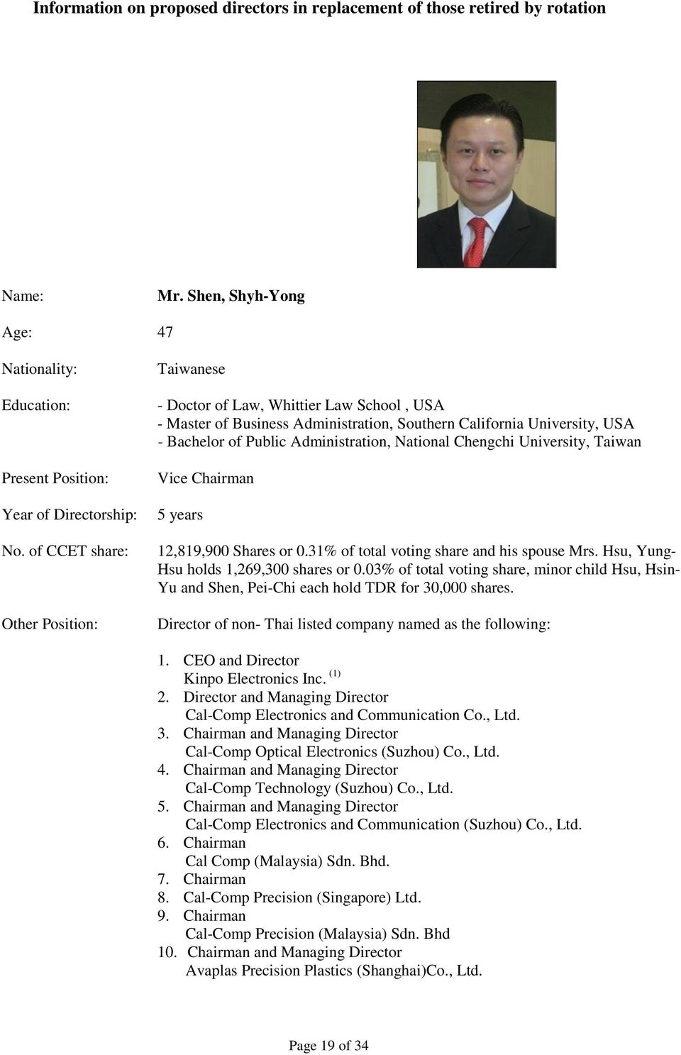 National Chengchi University, Taiwan Vice Chairman 5 years 12,819,900 Shares or 0.31% of total voting share and his spouse Mrs. Hsu, Yung- Hsu holds 1,269,300 shares or 0.