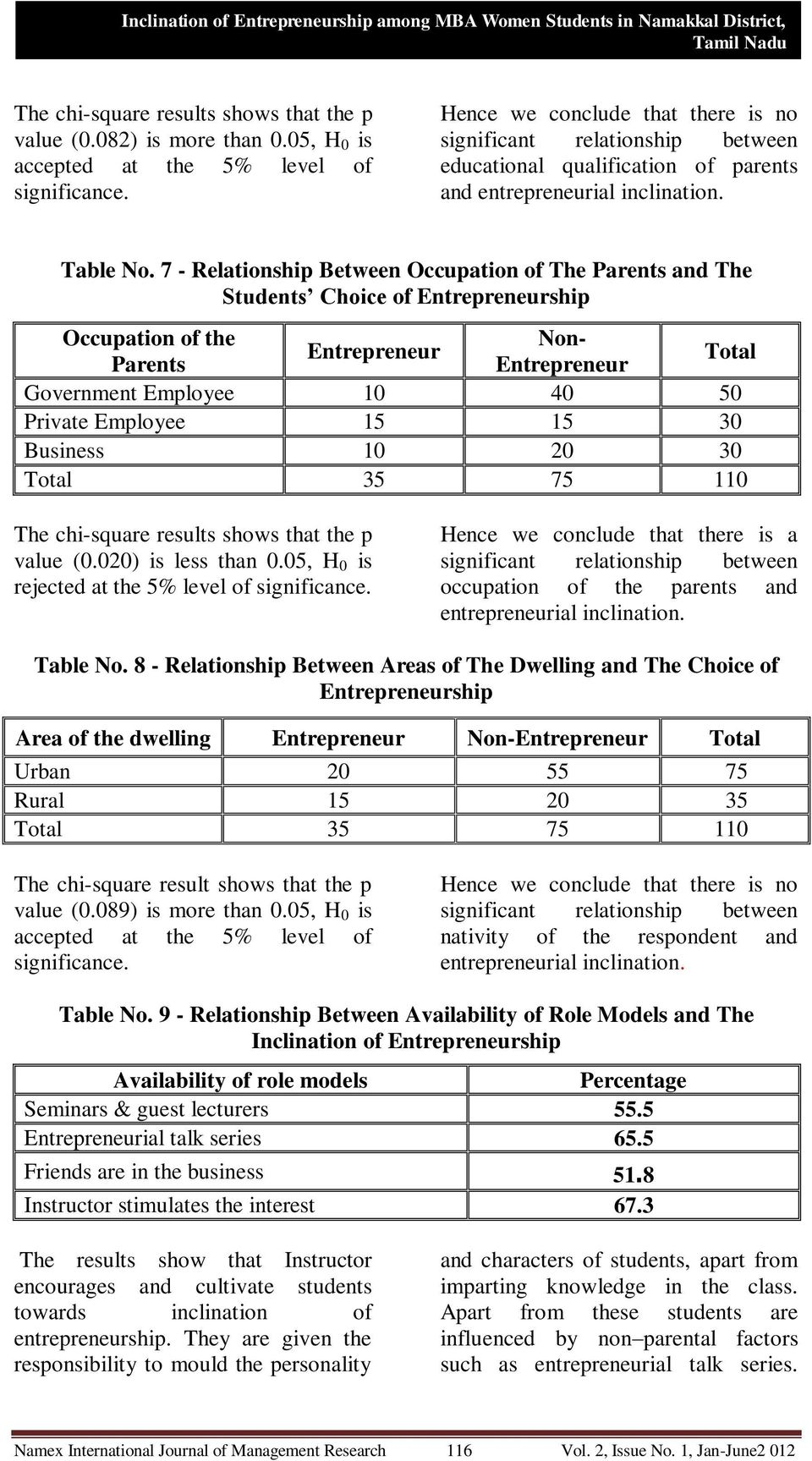 7 - Relationship Between Occupation of The Parents and The Students Choice of Entrepreneurship Occupation of the Non- Entrepreneur Parents Entrepreneur Total Government Employee 10 40 50 Private