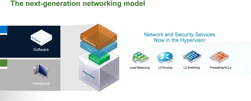 Now in the Hypervisor Load Balancing L3