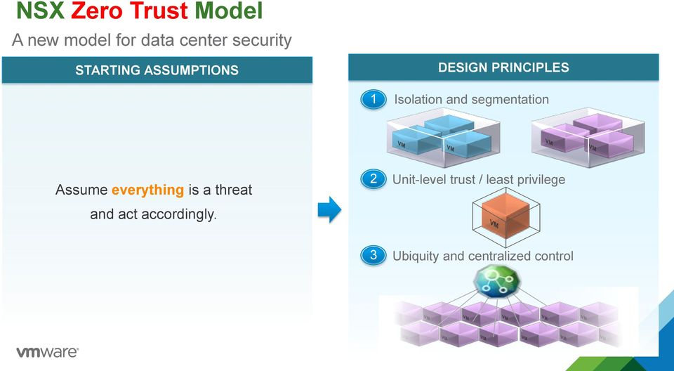 segmentation Assume everything is a threat 2 Unit-level trust