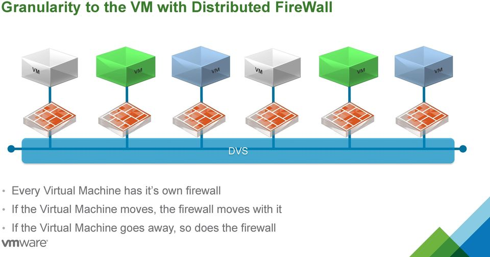 Virtual Machine moves, the firewall moves with it